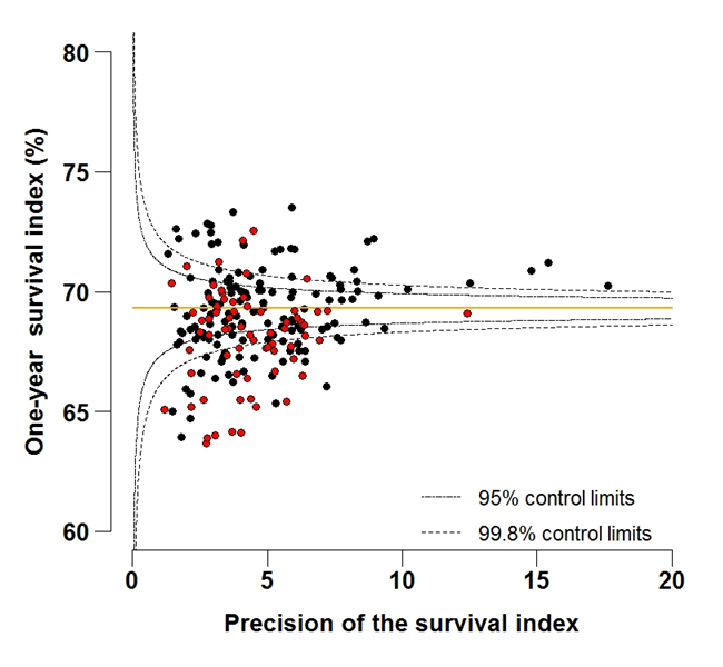 Figure 4B: Funnel plot of the one-year survival index (%) for all cancers combined in 211 Clinical Commissioning Groups: England, 2012, all adults (aged 15-99 years)