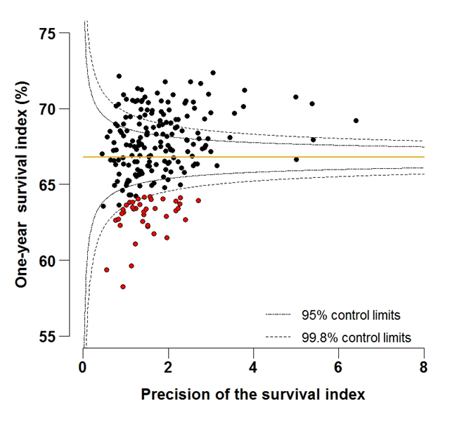 Figure 5A: Funnel plot of the one-year survival index (%) for all cancers combined in 211 Clinical Commissioning Groups: England, 1997, patients aged 55-64 years