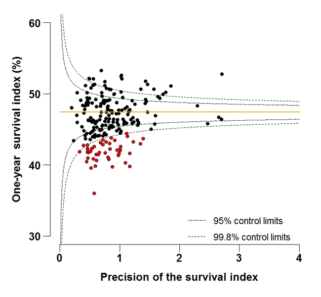 Figure 6A: Funnel plot of the one-year survival index (%) for all cancers combined in 211 Clinical Commissioning Groups: England, 1997, patients aged 75-99 years