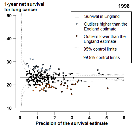 1-year lung cancer survival in England was 23.1%  in 1998