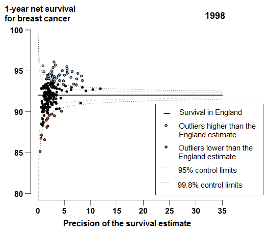 1-year breast cancer survival in England was 92.0% in 1998