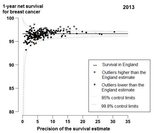 There is a very tight clustering in breast cancer survival in 2013 for CCGs around the England average
