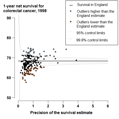 1-year colorectal cancer survival in England was 68.3% in 1998