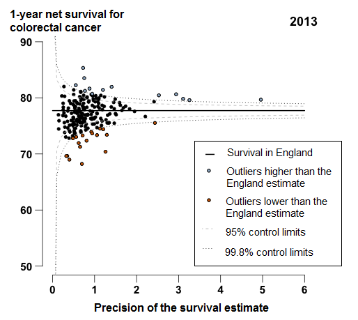 In 2013, survival for most CCGs were similar to the England average