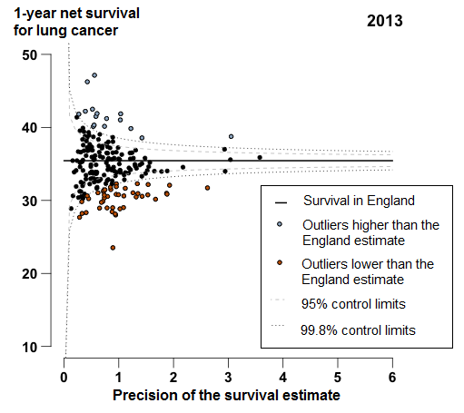 For 44 of the 209 CCGs, the 1-year survival estimates were identified as outliers lower than the England average.