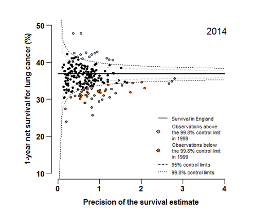 Figure 9: An example funnel plot, 1-year survival by Clinical Commissioning Group