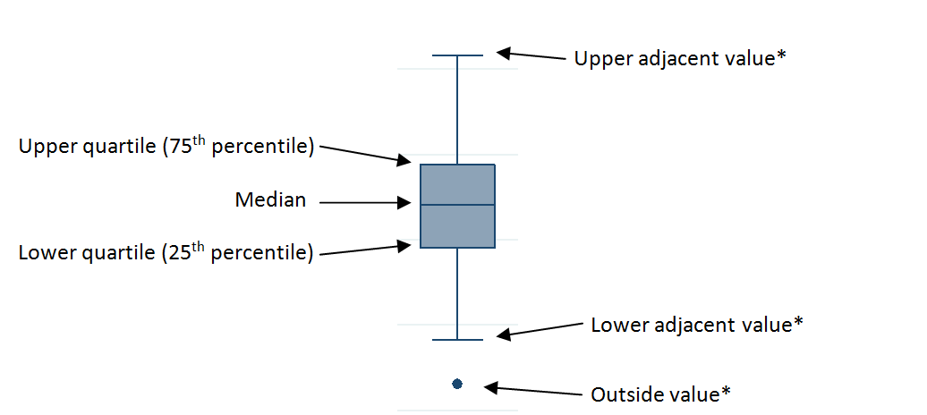 Explanation of how to interpret the box plot published as Figure 3.