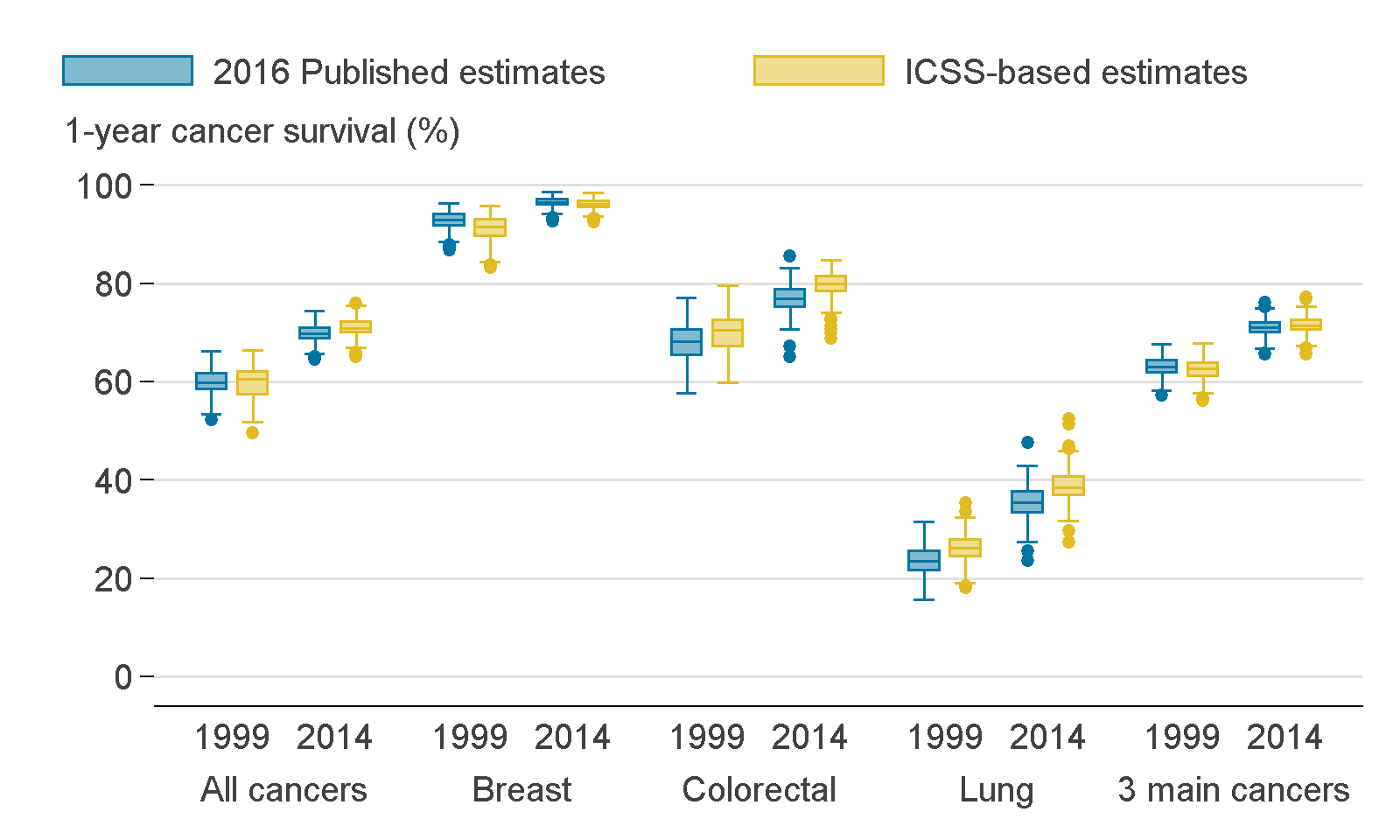 There were minor differences between the 2016 published estimates and the ICSS-based estimates for cancer types in both 1999 and 2014.
