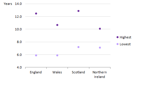 For women at age 65, England had the largest within country inequality between local areas and Northern Ireland had the smallest.