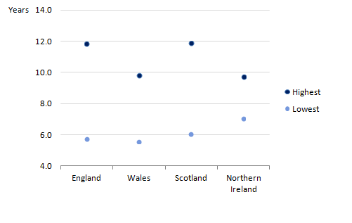 For men at age 65, England had the largest within country inequality between local areas and Northern Ireland had the smallest.