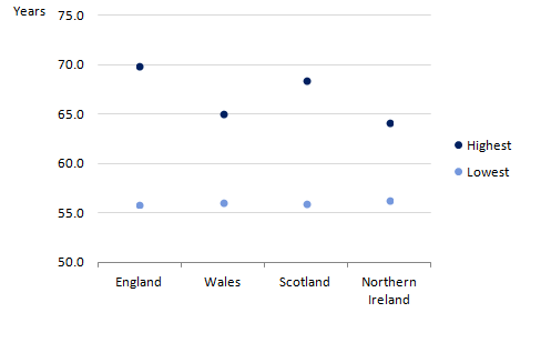 For males at birth, England had the largest within country inequality between local areas at 14.1 years and Northern Ireland had the smallest and 7.8 years.