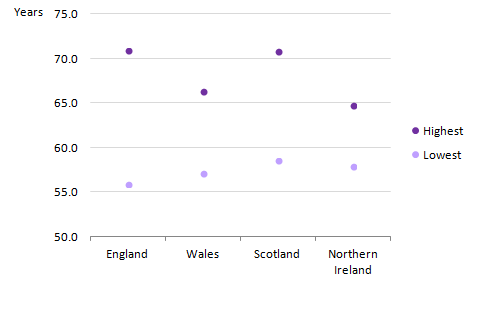 For females at birth, England had the largest within country inequality between local areas at 15.0 years and Northern Ireland had the smallest at 6.9 years.