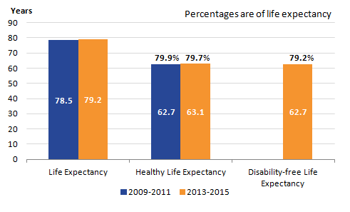 Chart showing that life expectancy and healthy life expectancy in 2013 to 2015 has seen a rise compared to 2009 to 2011