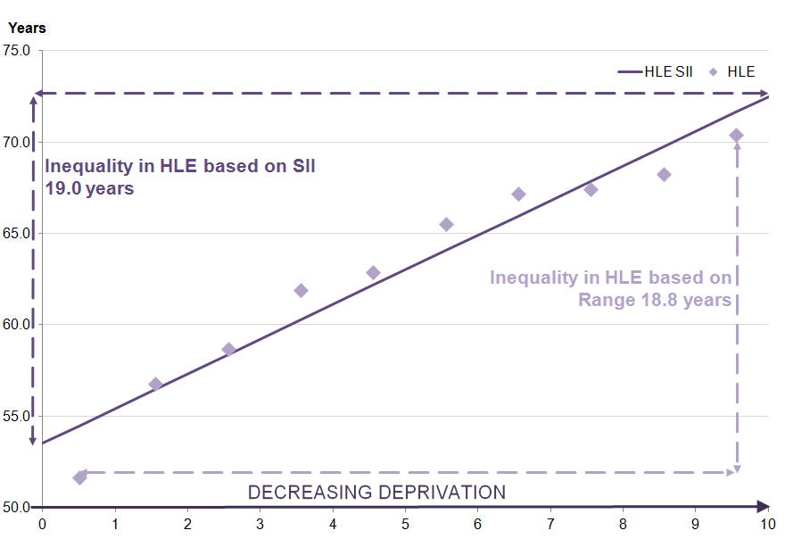 healthy life expectancy (HLE) increases as deprivation decreases for males at birth.