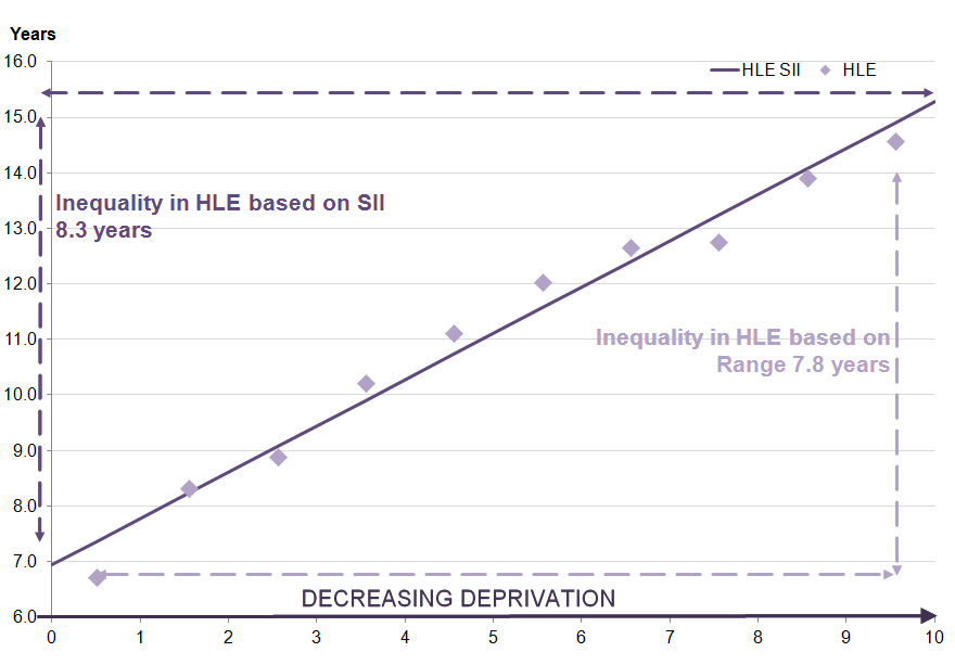 healthy life expectancy (HLE) increases as deprivation decreases for women at age 65.