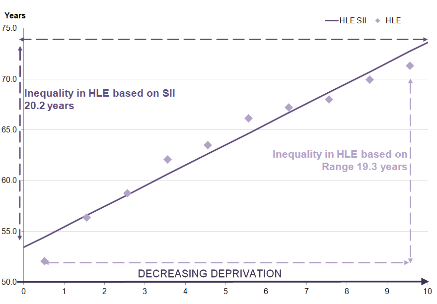 healthy life expectancy (HLE) increases as deprivation decreases for females at birth.