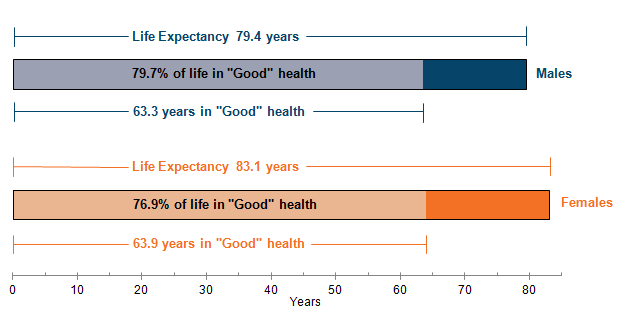"Figure 1: Life expectancy (LE), healthy life expectancy (HLE) and proportion of life in ""Good"" health for males and females at birth in England, 2011 to 2013"