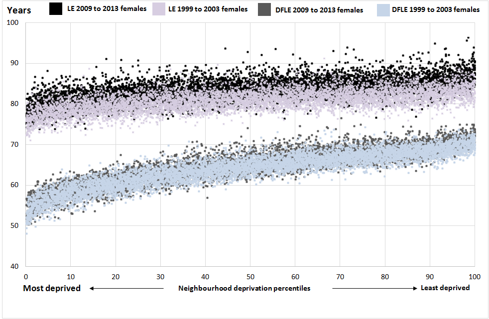 Figure 4: Female life expectancy and disability-free life expectancy for neighbourhoods (all MSOAs) in 1999 to 2003 and in 2009 to 2013 by the Index of Multiple Deprivation 2004 and 2015 respectively, England