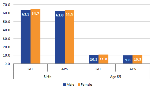 APS provides a slightly lower estimate for Disability-free life expectancy compared to the GLF
