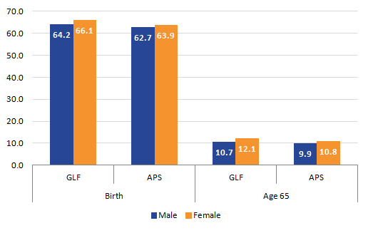 APS provides a slightly lower estimate for Healthy life expectancy compared to the GLF