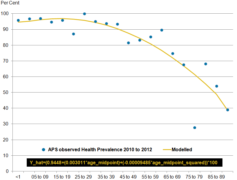 Modelled prevalence curve is smooth suggesting a plausible relationship between health status and age