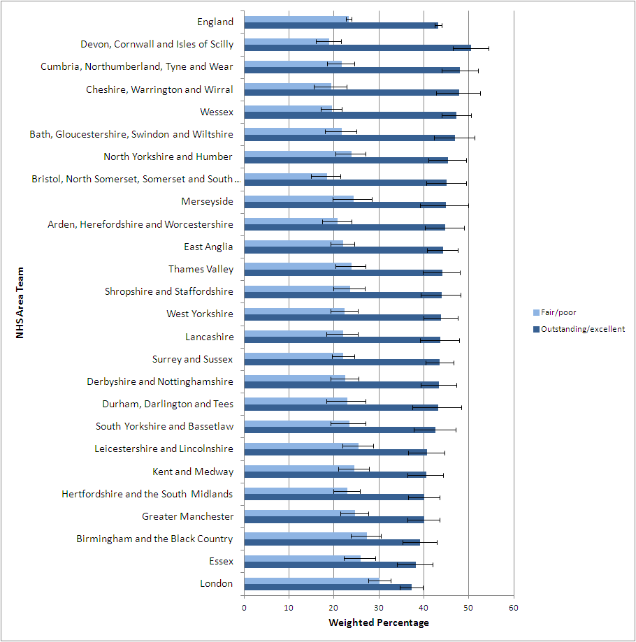 Figure 1: Overall quality of care rated 'outstanding/excellent' or 'fair/poor'