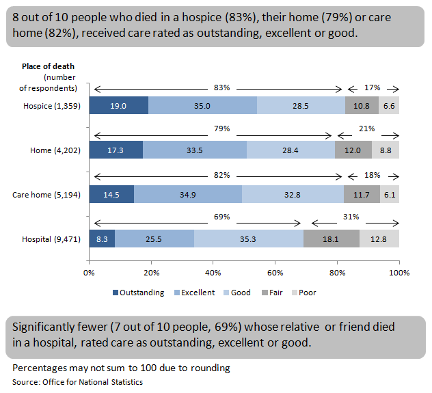 Figure 2: Overall quality of care by place of death, England, 2014