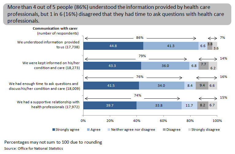 Figure 11: Quality of communication with health care professionals in the last 2 days of life, England, 2014