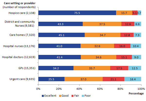 Figure 6: Overall quality of care by setting or service provider, England,  2015