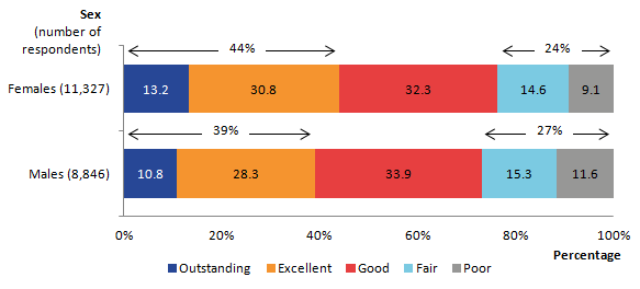 Overall quality of care for females was rated significantly higher than males with 44% of respondents rating the care as outstanding or excellent compared with 39% for males.