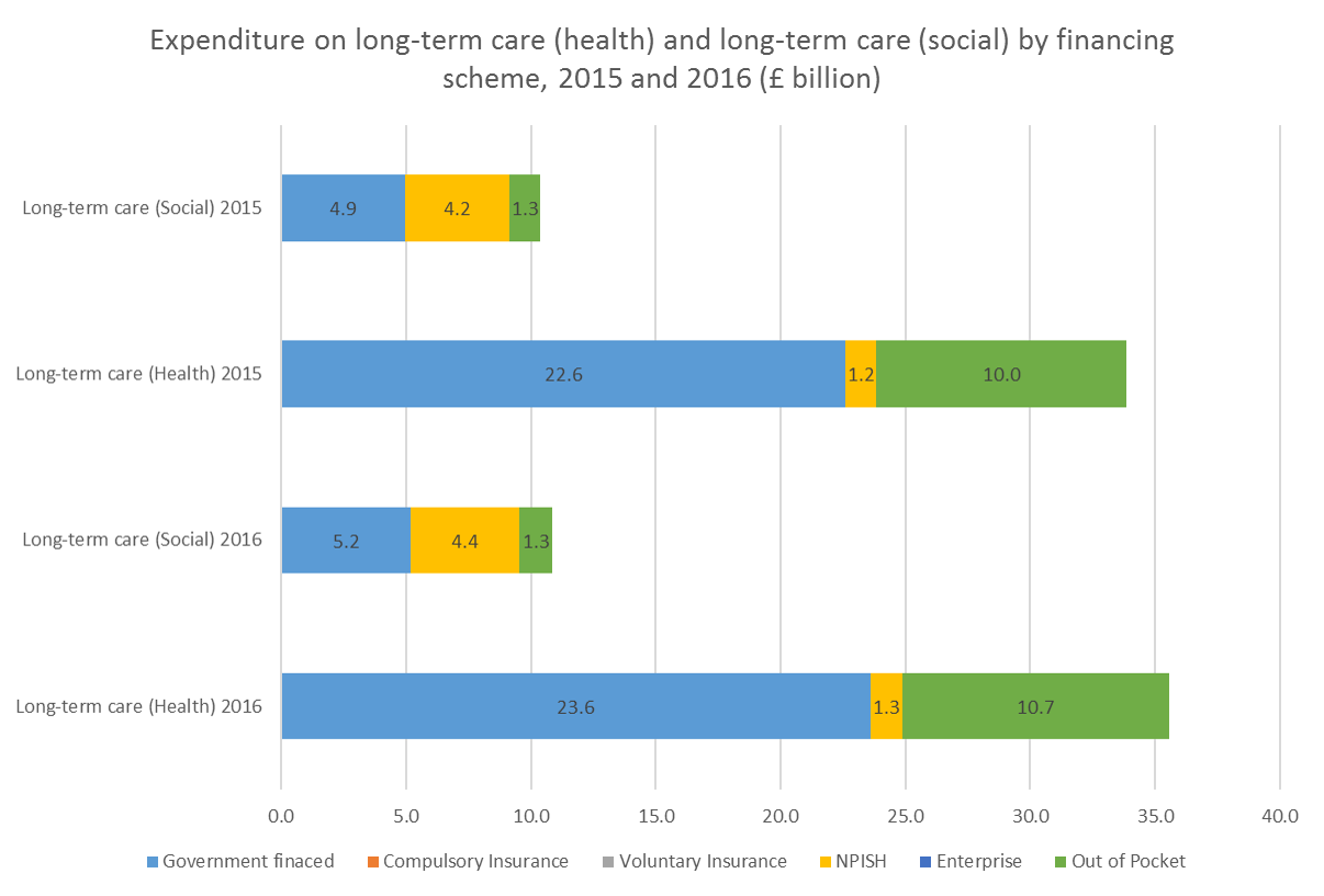 96.4% of all spending on long-term health care was funding by either government or out-of-pocket financing.