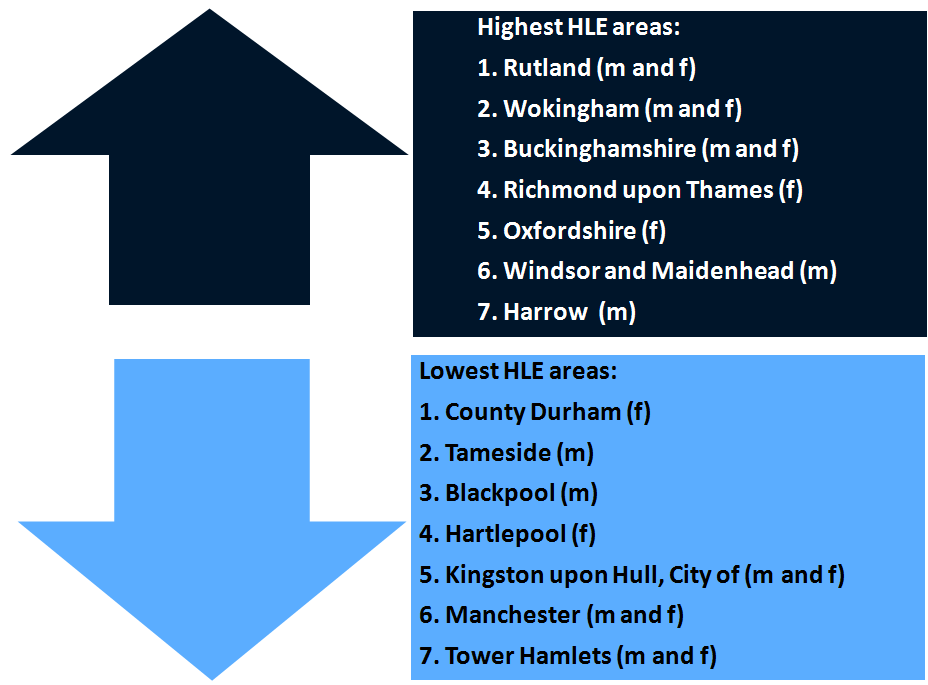 Diagram showing the seven authorities making up the highest and lowest HLE areas
