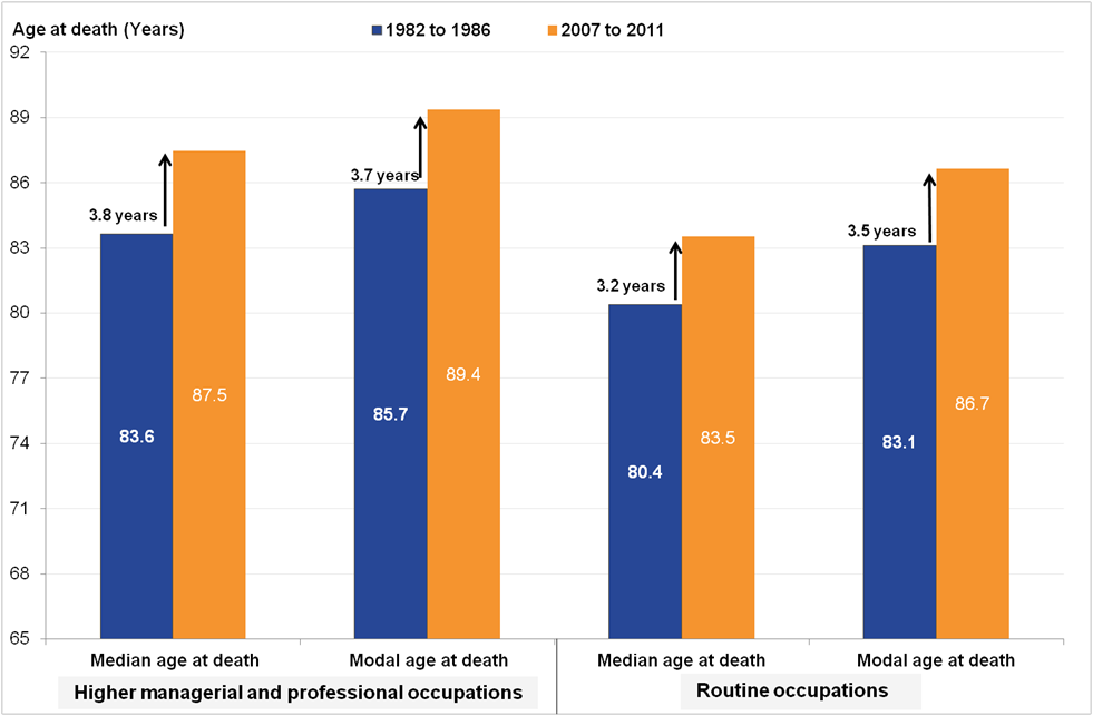 For women, there is moderate increase in age at death across selected social classes.