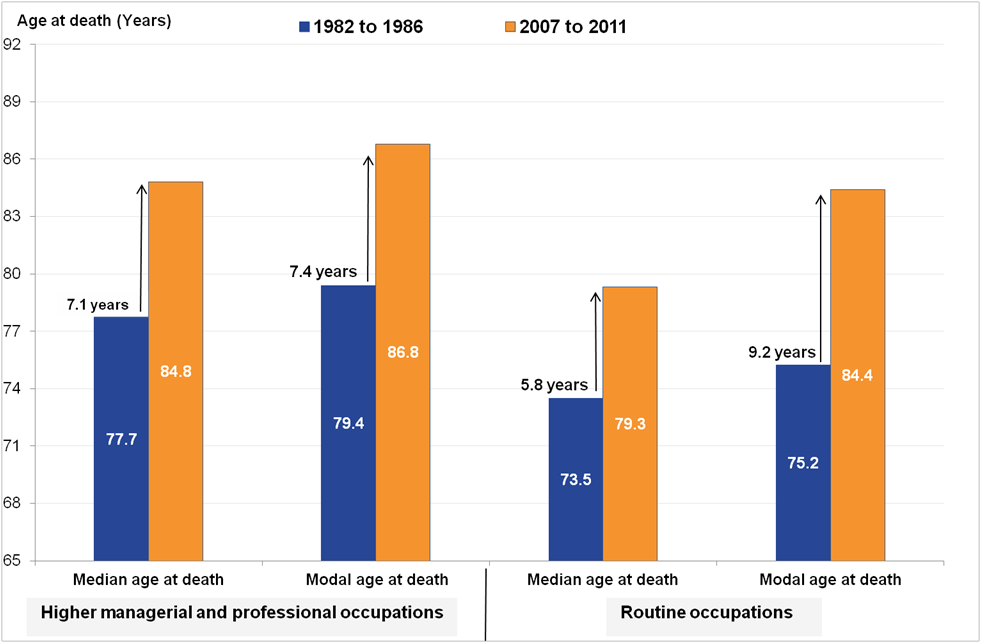 For men in routine occupations, common age at death has increased by 9.2 years.