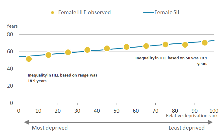 The inequality in healthy life expectancy using the Slope Index of Inequality was wider than the range for females at birth in England.