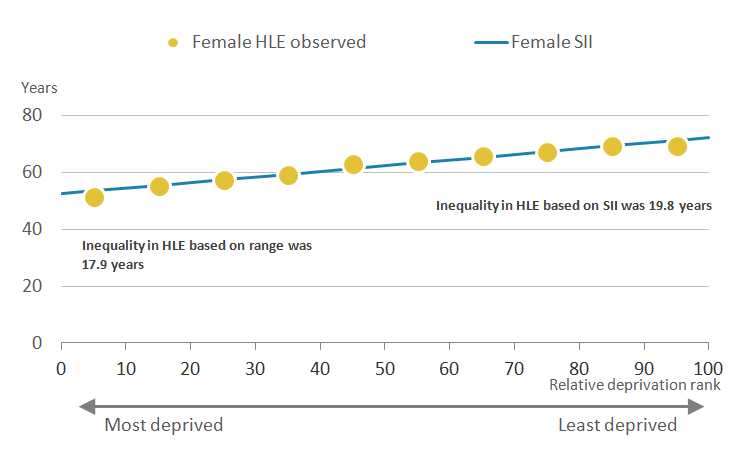 The inequality in HLE using the SII is wider than the range for females at birth in Wales.