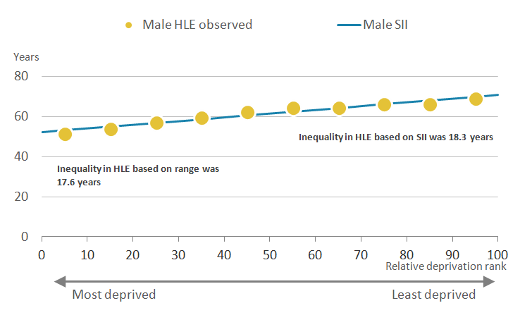 The inequality in healthy life expectancy using the Slope Index of Inequality was wider than the range for males at birth in Wales.