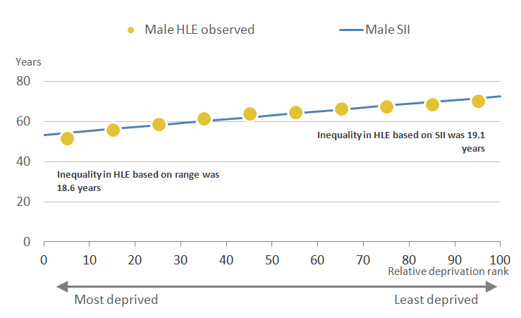 The inequality in healthy life expectancy using the Slope Index of Inequality was wider than the range for males at birth in England.