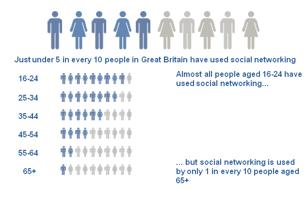 Figure 2: Social networking by age group, 2012