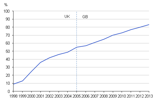 Figure 9: Households with Internet access, 1998 to 2013