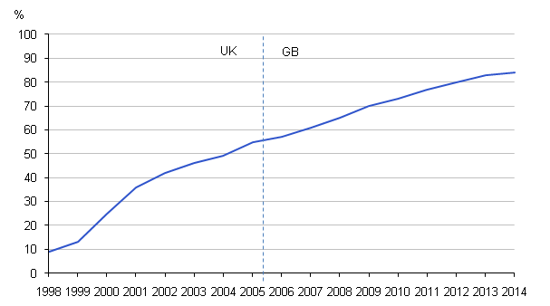 Figure 6: Households with Internet access, 1998 to 2014