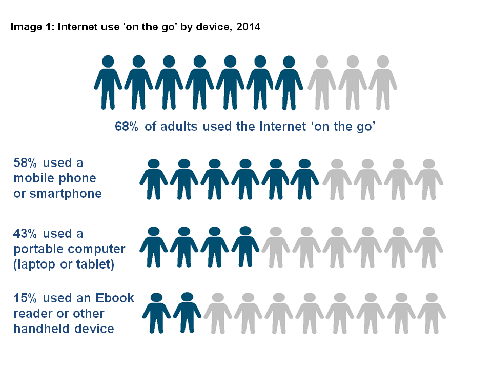 Image 1: Internet use 'on the go' by device, 2014