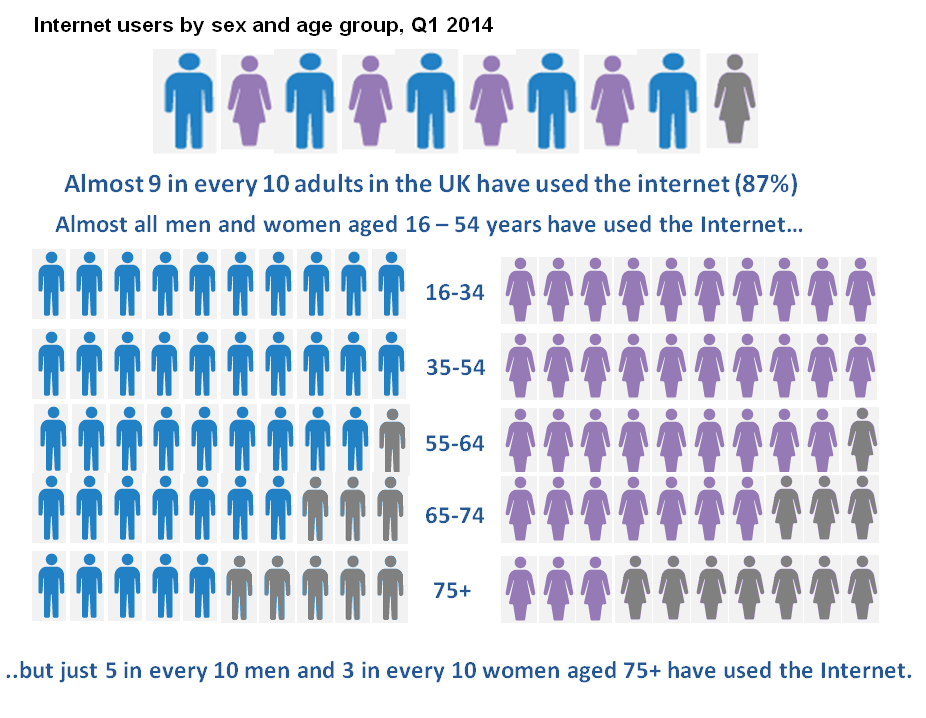 Internet users by sex and age group, Q1 2014