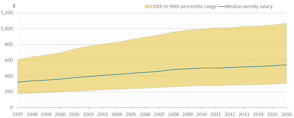 The gap between tenth percentile and ninetieth percentile salary has increased since 1997.