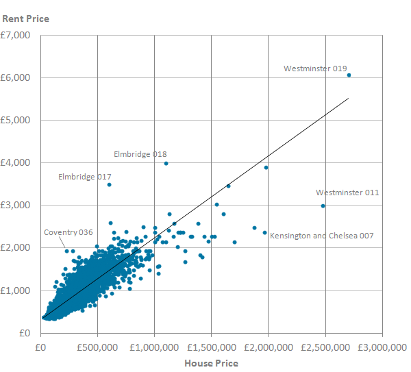 There was a moderately strong positive correlation between rent prices and house prices.