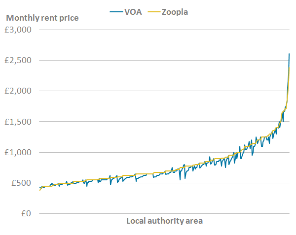 There was a similar distribution of rent price statistics for both the Valuation Office Agency and Zoopla data.