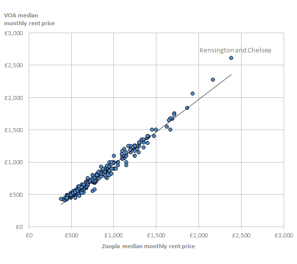There was a strong positive correlation between zoopla rent price statistics and Valuation Office Agency statistics.