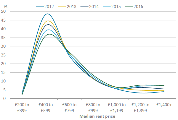 The median advertised rent price band of £400 to £599 was most common across neighbourhoods.
