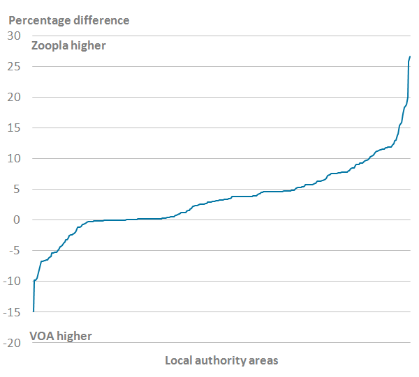 Rent prices from Zoopla data were generally slightly higher than from Valuation Office Agency data.
