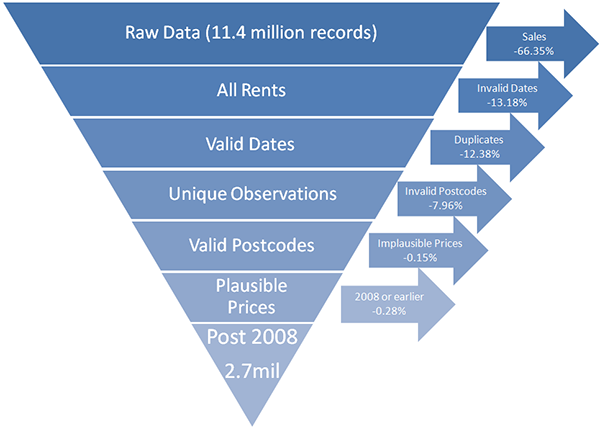 Data were filtered from 11.4 million records to 2.7 million records.